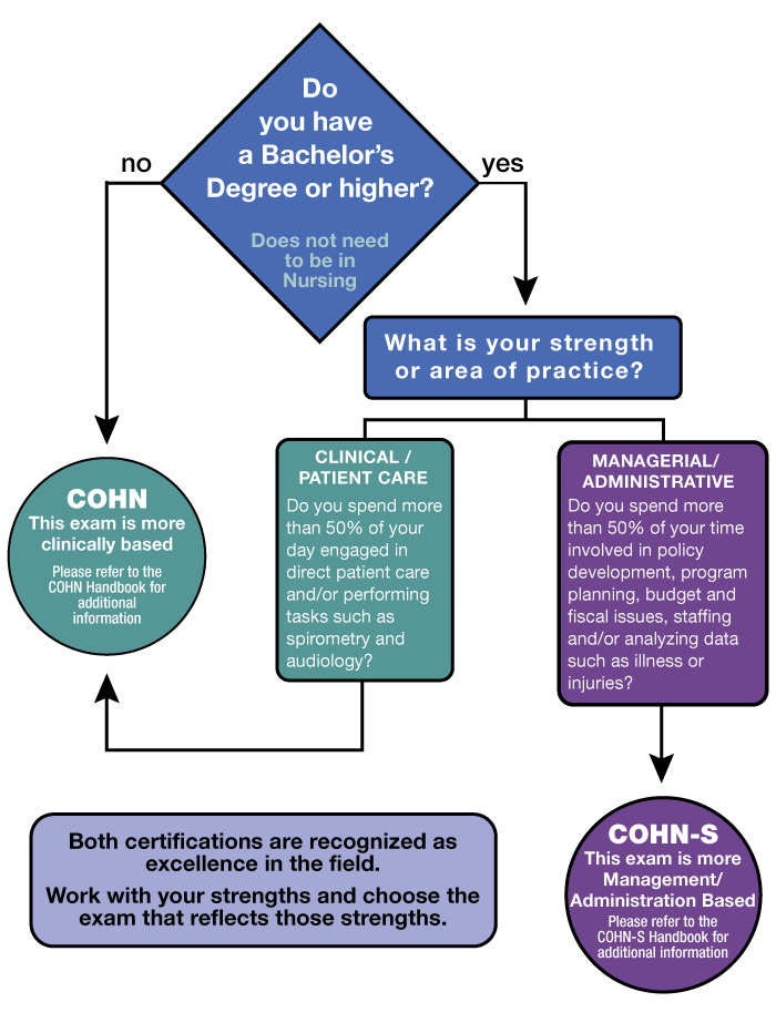 Abohn Certification Programs Abohn Inc